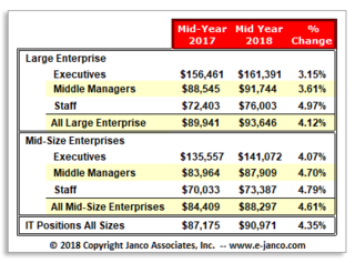 Demand and Salaries soar for IT Pros according to Janco