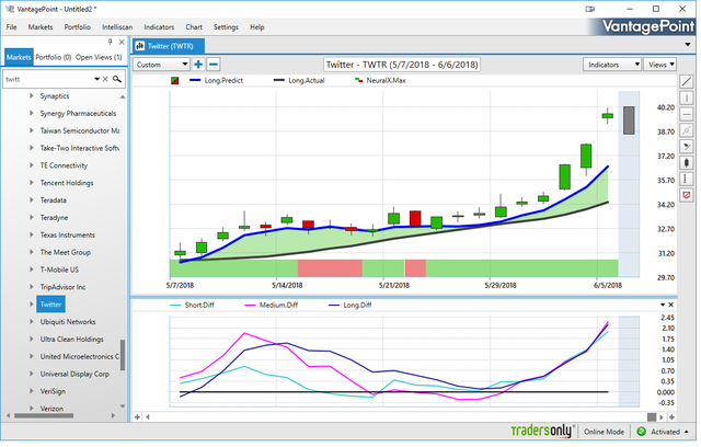 TWTR chart in VantagePoint Software