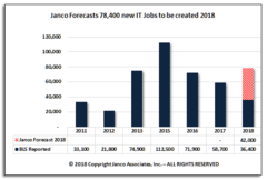 Janco forecast is almost 80,000 new IT Jobs will be created in 2019 as economy surges.