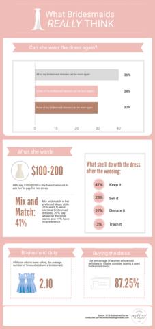 What Bridesmaids Really Think, PreOwnedWeddingDresses.com Survey