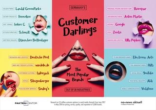 Customer Darlings 2018: Most popular brands on social websites