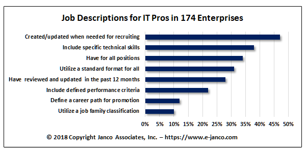 Only 34% of all organizations have adequate IT Job Descriptions