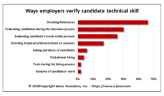 Technial skill verification is challenging