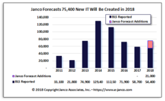Forecast of IT Job Market Expansion for the last quarter of 2018