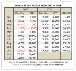 More IT Jobs were added in the first 10 months of 2018 than all of 2017 according to Janco