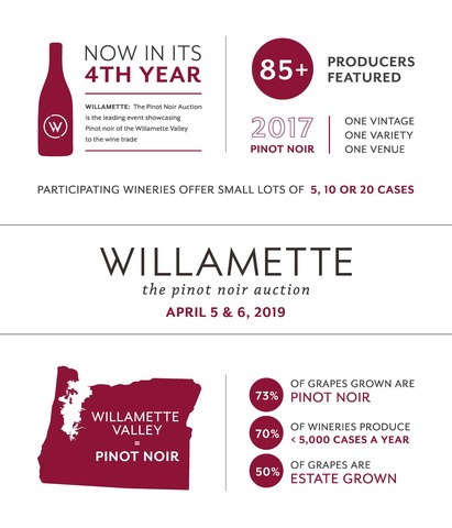 Willamette: The Pinot Noir Auction will take place on April 6, 2019