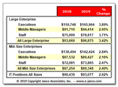 Median Salaries for IT professionals are up across the board according to the 2019 IT Salary Survey.