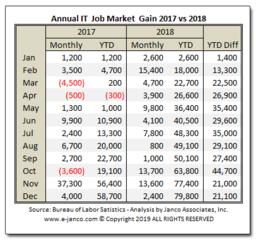 IT Job Market Growth Continues – 79,800 New Jobs Created in 2018 according to Janco