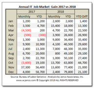 IT Job Market Growth 2018 versus 2017