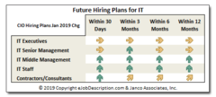 Project hiring plans for enterprise in the U.S. as of January 2019.