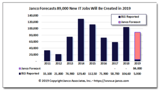 Shortage of IT Professions Drives Starting Salaries Higher according to Janco