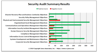 Privacy and Security Importance Drives Update to the Compliance Management Kit according to Janco