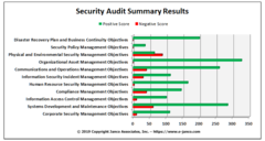 Self Scoring Security Audit Tool is one example of the tools provided in the Compliance Management Kit