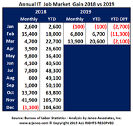 Over 20K new IT jobs were created in the first 3 month of 2019.  Janco projects that and additional 75K plus jobs will be added in the next three quarters.