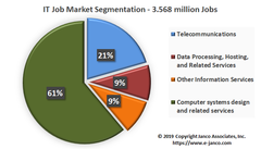 There now are over 3.5 million jobs in for IT Professionals in the U.S.