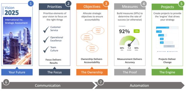 Intrafocus - Seven Step Strategy Workbook