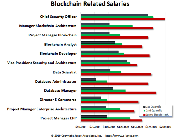 10 out of 12 Blockchain median salaries are over $100K