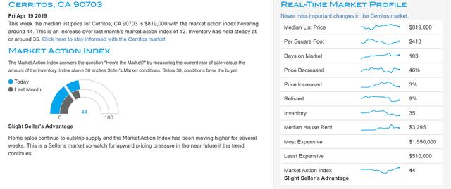 Cerritos Real Estate Market Report