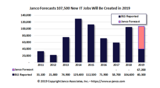 CIOs are on a major hiring spree in a tight IT Job Market according to Janco