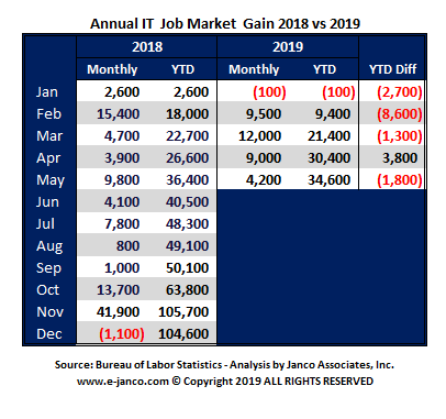 IT Job Market growth slows but is still on pace to add close to 100K new jobs by the end of December