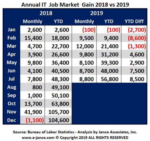 56,800 new IT Jobs have been created in the first sever (7) months of 2019.  That is 8,500 more jobs than at the same time last year.
