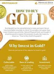 """How to Buy Gold"" Infographic Revealed by Daniel Fisher of Physical Gold Ltd"