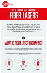 The Effectiveness of Fiber Lasers for Engraving Explained by Matt Wallis of SPI Lasers