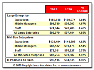 Salaries up 4.9% for IT Pros according to Janco Associates
