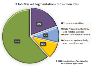 IT Job Market to Expand by 100,000 new jobs in 2020 according to Janco