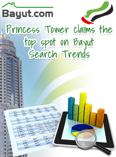 Princess Tower at the top spot on Bayut Search Trends