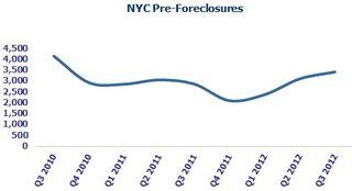 NYC pre-foreclosures reach a 2-year peak in Q3 2012 while  first-time foreclosures still fluctuate