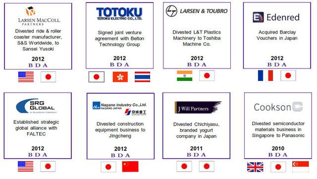 Selected BDA Tokyo Transactions