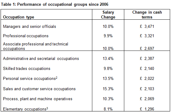 Table 1: Performance of occupational groups since 2006