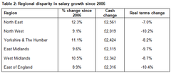 Table 2: Regional disparity in salary growth since 2006