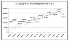 Average Per Marla Price B-17 Plots