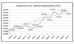 Average Price of 10 - 20 Marla Residential Plots