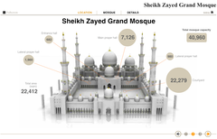 Al Bayan's detailed online infographic of Sheikh Zayed Grand Mosque won a Gold Award at the Asian Digital Media Awards 2012.