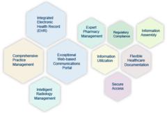 Meditab Software Inc.