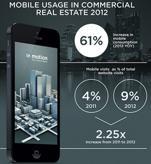 Mobile Internet Usage in Commercial Real Estate Up 61% in 2012