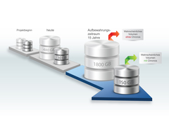 standardized database archiving curbs the flood of data (picture: CSP)