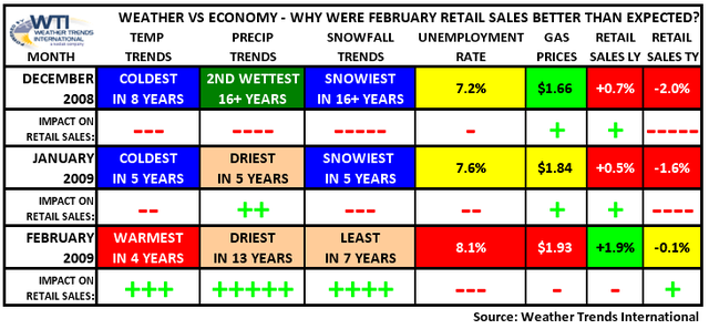Weather VS Economy - Why February Retail Sales Were Better Than Expected
