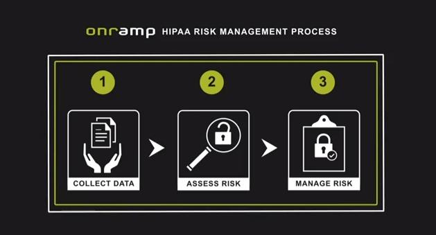 HIPAA Compliance - 3 Steps