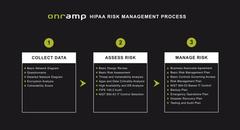 HIPAA Compliance - 3 Steps Expanded