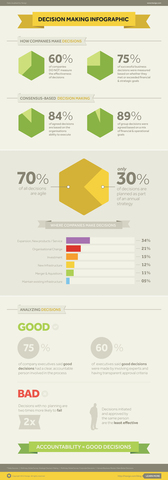 Decision Making in Business - INFOGRAPHIC