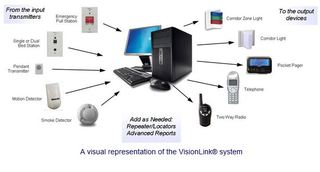 Systems Technologies' Vision Link Premiere Receives UL1069 Edition 7 Certification for Acute and Skilled Care