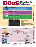 Attacks and Defense Infographic