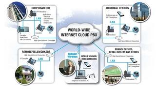 New MedTel Cloud PBX Provides Convenient, Cost-Effective VoIP