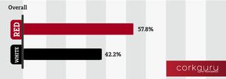CorkGuru Finds that 58% of Americans Prefer Red Wine