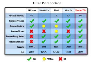 Utah Company, Renovo Water, revolutionizes the portable water filter