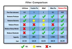 Water Filter Comparison